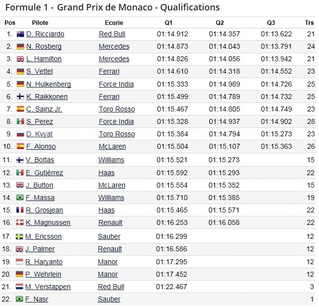 F1 GP de Monaco 2016 (éssais libres -1 -2 - 3 - Qualifications) 6417922016gpdemonacoQualifications