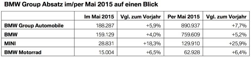 [Actualité] Groupe BMW - Page 23 650459BMWGroupAbsatzRekordMai2015Verkaufszahlenweltweit1