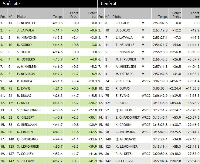 WRC Rallye de France/Alsace 2013 : (jour-4) Victoire Sébastien Ogier 6515632013Rallyedefrancedimanchees20