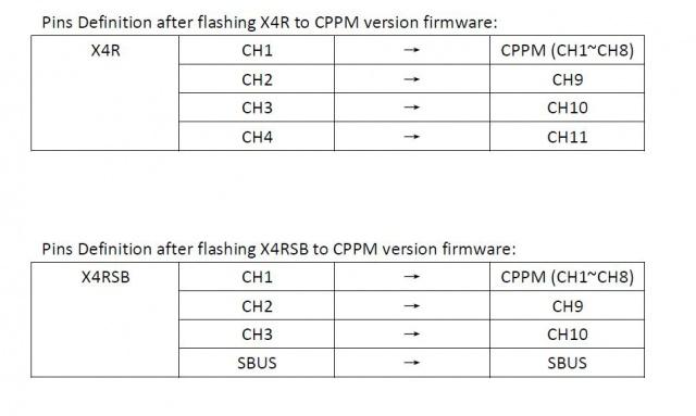 [TUTO Modif]X4RSB  MOD - Page 5 654255PinsdefinitionafterflashingX4RSBtoCPPM