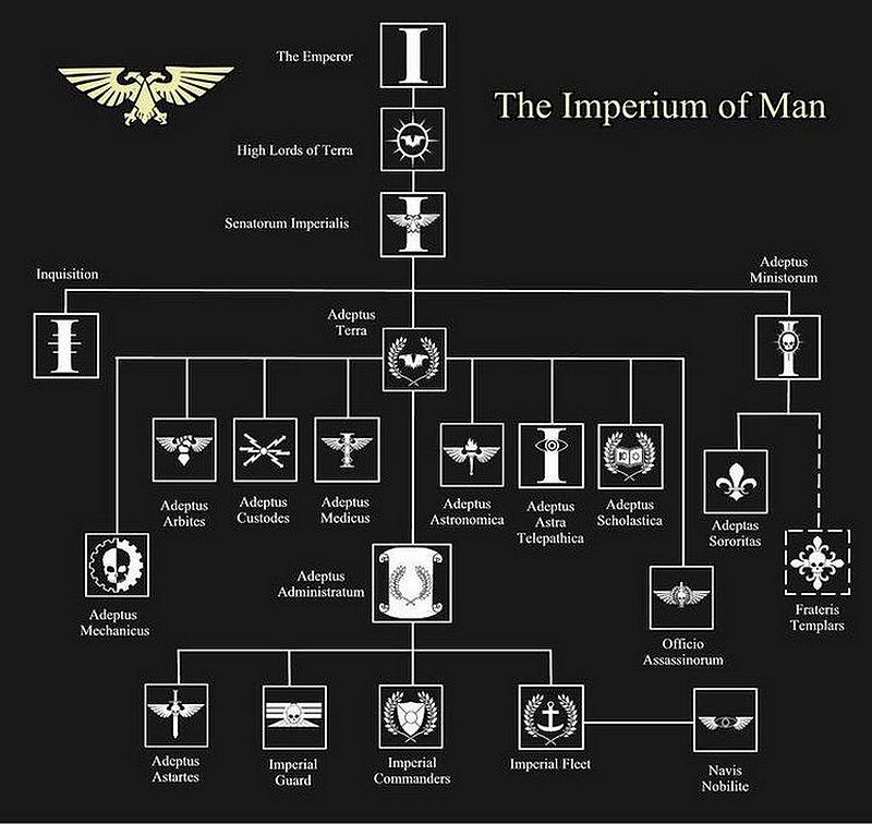 [Débat] Identification des 12 Hauts Seigneurs de Terra 671577theimperiumofman