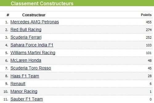 Dimanche 28 Août Course : Victoire Nico Rosberg  6762732016gpdebelgiqueclassementconstructeur