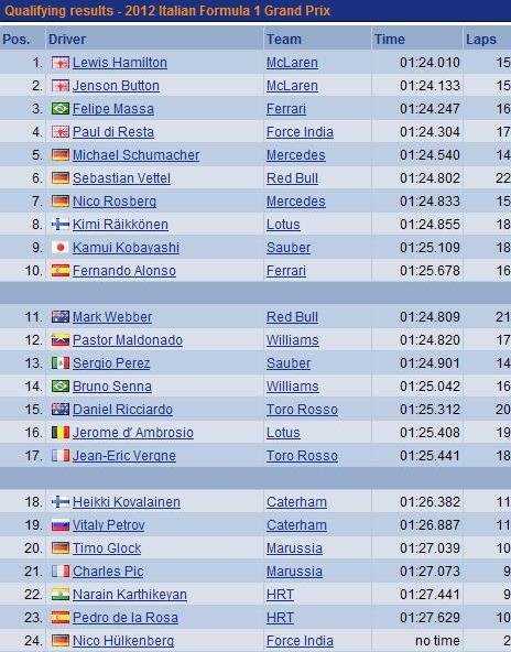 F1 GP d'Italie 2012:(essais libres-1-2-3-Qualifications) 6973002012samediQualifications