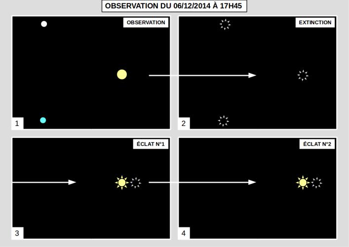 2014: le 06/12 à 17h45 - Trois feux formant un triangle qui vole. -  Ovnis à ne souhaite pas le dire - Non précisé 711653Observationdu061220141