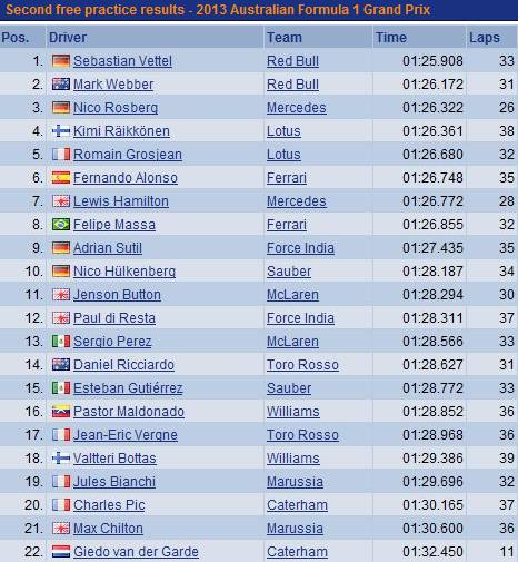 F1 GP d'Australie 2013  : (essais libres-1-2-3-Qualifications) 7124072013GPaustralieessaislibre2vendredi