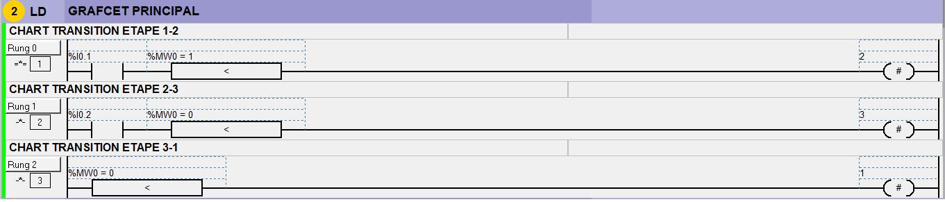 Programme automate sous TWIDO 71921462GP