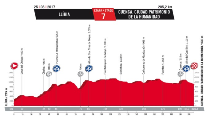Vuelta 2017. - Page 11 719372Etape7