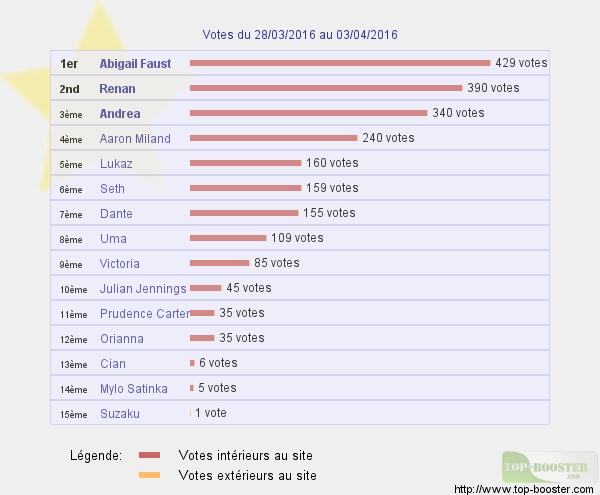 Top sites - Page 4 721289classementtemp