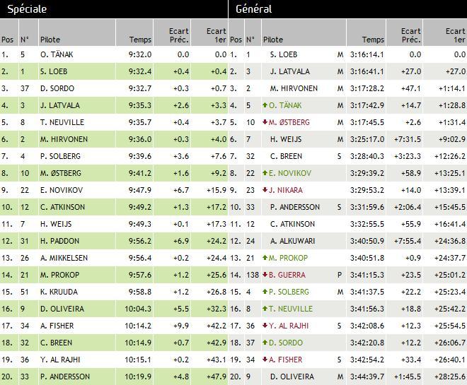 WRC Rallye d'Espagne 2012 : (Jour 1 et jour 2) 7250242012rallyeespagnesamedijour2