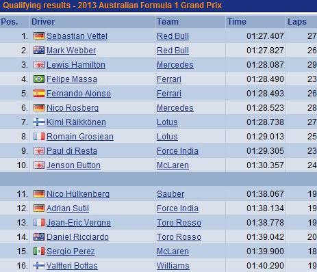 F1 GP d'Australie 2013  : (essais libres-1-2-3-Qualifications) 7356672013GPaustralieQualificationsdimanche