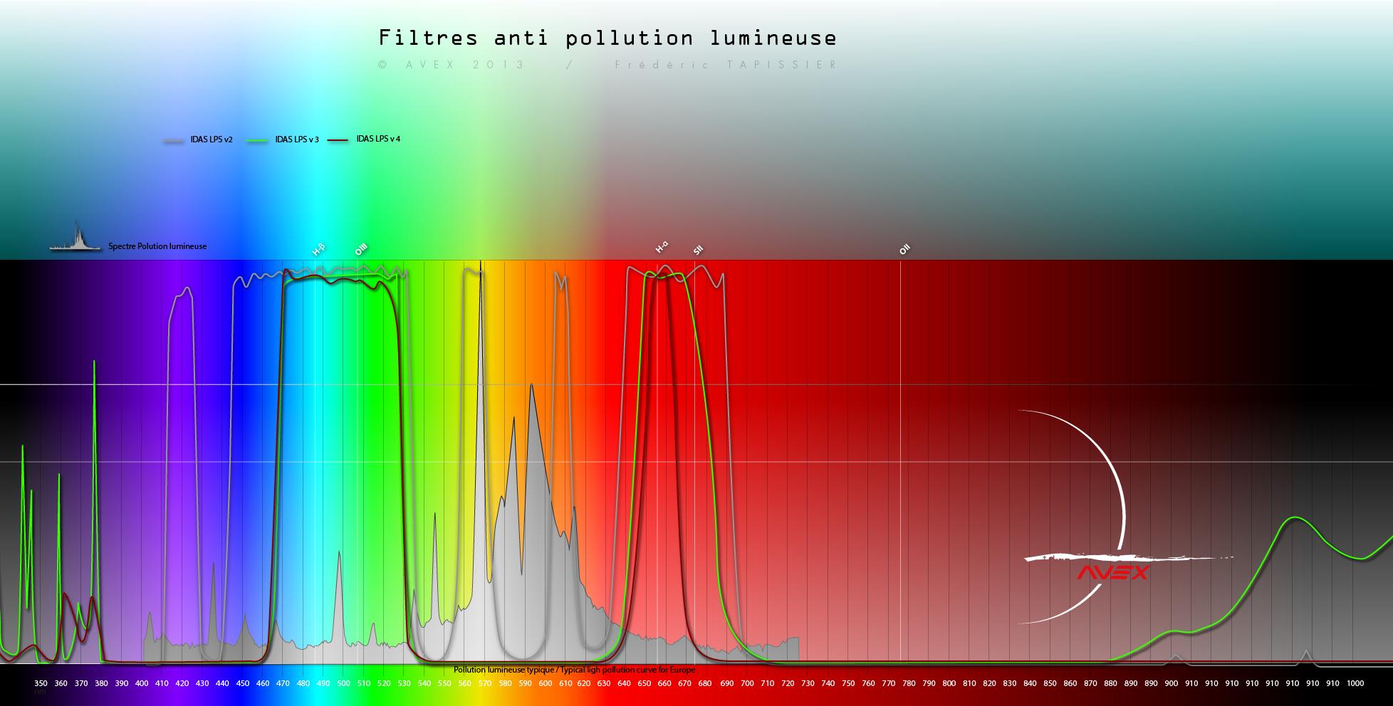Filtre anti-pollution IDAS-LPS-D1 736431spectrefiltreavex6