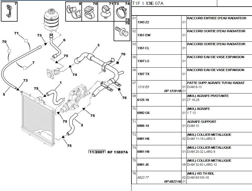 Souci circuit refroidissement 742049001