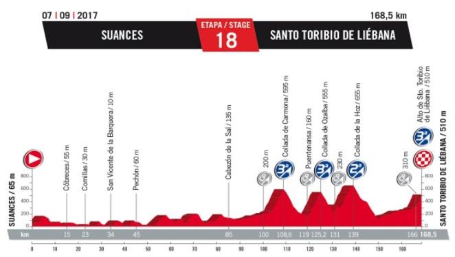 Vuelta 2017. - Page 11 742110Etape18
