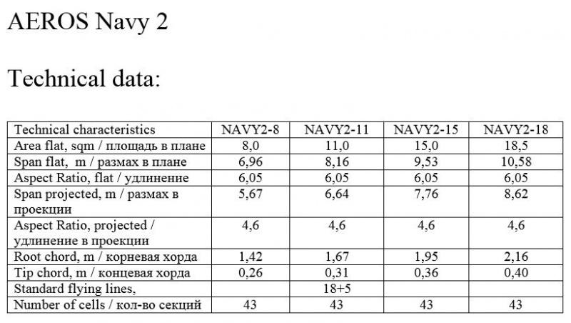Aeros NAVY2 - Page 2 746968technicaldataNavy2