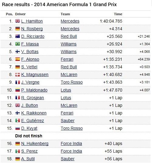 F1GP des Etats-Unis 2014 : Victoire Lewis Hamilton 7623682014GPetasunidimanchecourse