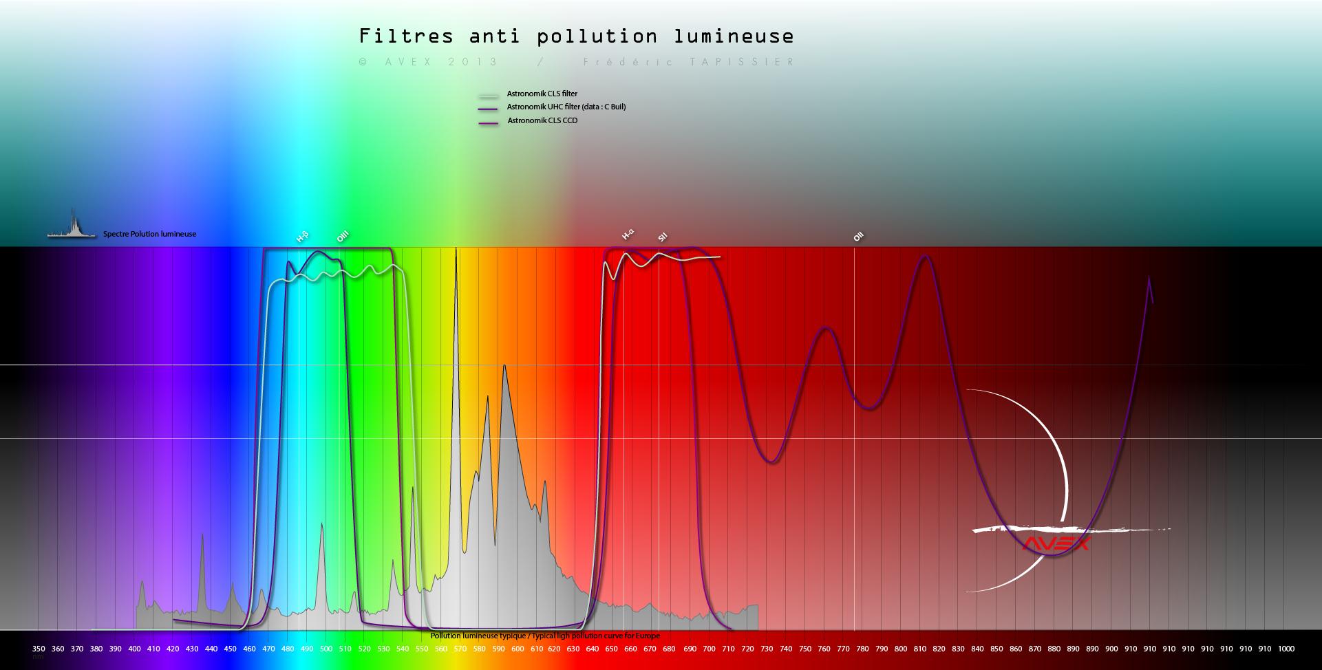 Filtre anti-pollution IDAS-LPS-D1 764834spectrefiltreavex7astronomik