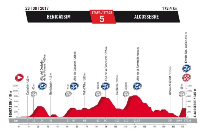 Vuelta 2017. - Page 11 782616Etape5