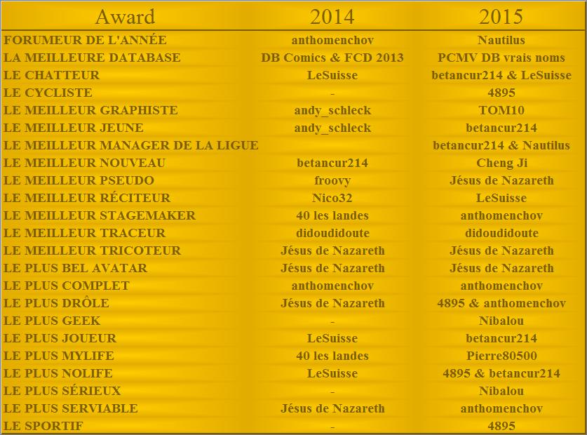 Palmarès des Awards PCM Village 787755PalmarsPCMV