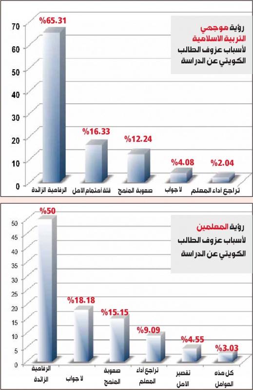 ملف :أزمة التعليم في الكويت 788945Pictures20120404d14d4c3fe3634744a19249c6b528e826