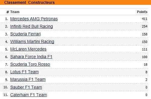 F1 GP de Belgique 2014 : Victoire Daniel Ricciardo 7898942014classementconstructeurs