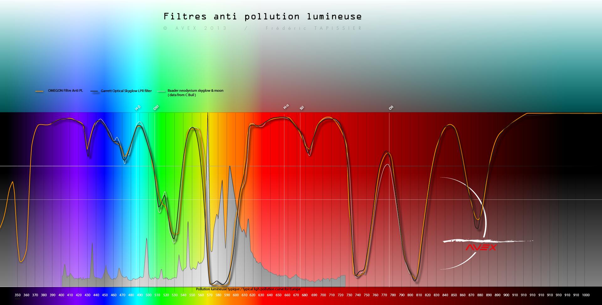 Filtre anti-pollution IDAS-LPS-D1 791731spectrefiltreavex5
