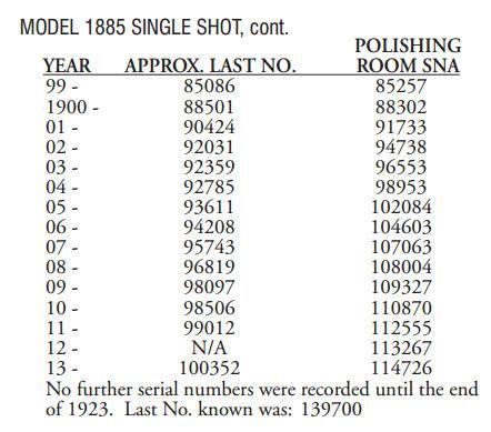 monocoup réglementaire américaine: Winder Musket Winchester... what else? - Page 2 792291BB2013datesmanuf1885