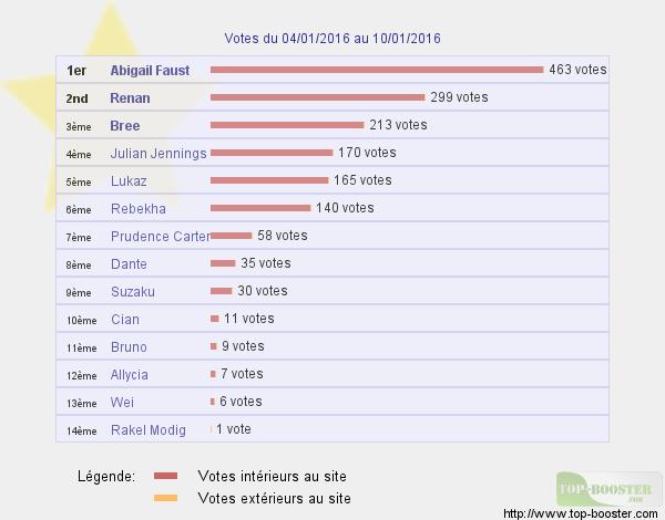 Top sites - Page 4 799276classementtemp