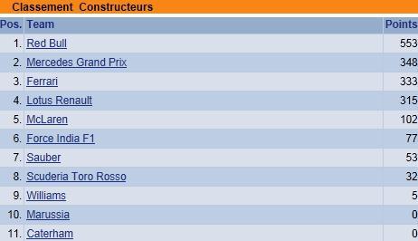 F1 GP des Etats-Unis 2013 : Victoire Sebastian Vettel  8088672013classementconstructeurs