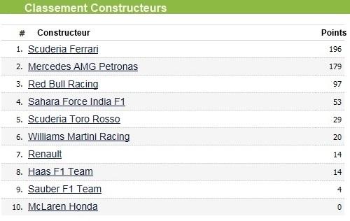 F1 GP de Monaco 2017 : Victoire Sebastian Vettel  8169092017GPdeMonacoclassementconstructeur