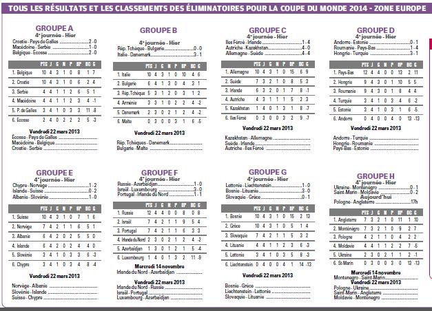 RESULTATS ET CLASSEMENTS DES  GROUPES  EUROPEENS DE QUALIFS MUNDIAL 2014    - Page 2 831472689