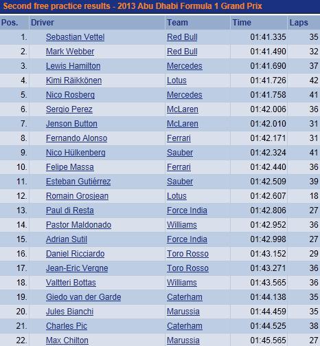F1 GP d'Abou Dhabi 2013 : (essais libres-1-2-3-Qualifications) 8326812013GPAbudhabivendrediessaislibre2