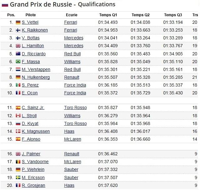 F1 GP de Russie 2017 (éssais libres -1 -2 - 3 - Qualifications) 8518842017gpderussiequalifications