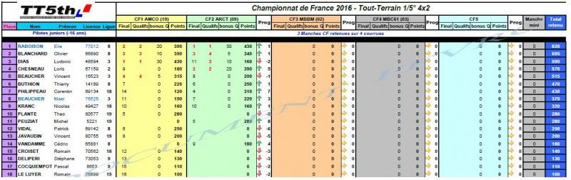 Championnat d'Europe 2016 - ModelEspace France 885677CF4x2
