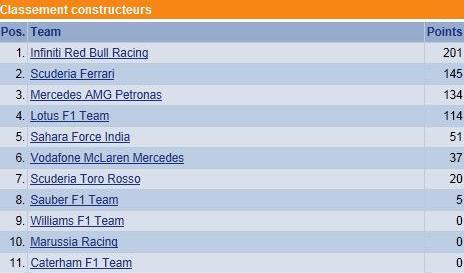 F1 GP du Canada 2013 : Victoire Sebastian Vettel 8881232013classementconstructeurs