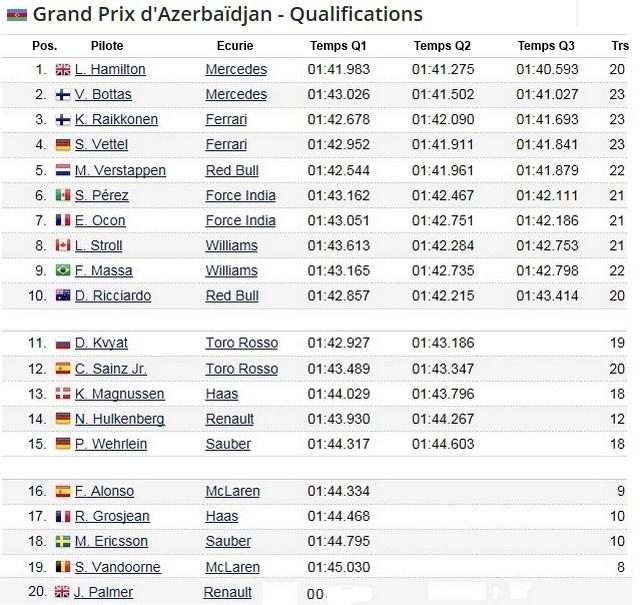 F1 GP d'Azerbaïdjan 2017 (éssais libres -1 -2 - 3 - Qualifications) 8903482017GgpdAzerbadjanqualifications