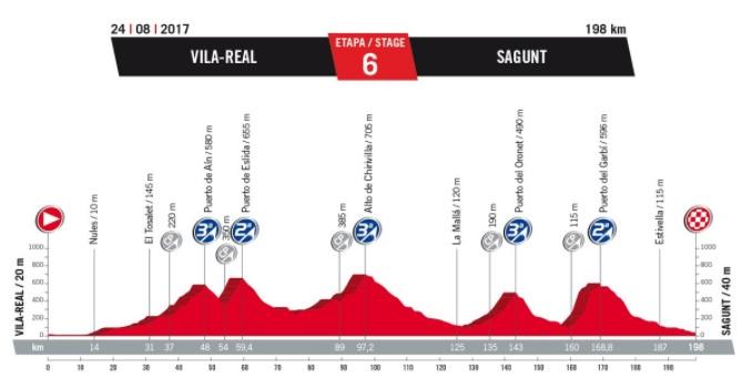Vuelta 2017. - Page 11 897166Etape6