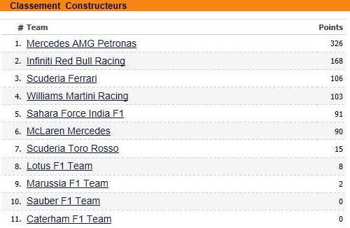 F1 GP de Grande Bretagne 2014 : Victoire Lewis Hamilton 8984122014classementconstructeurs