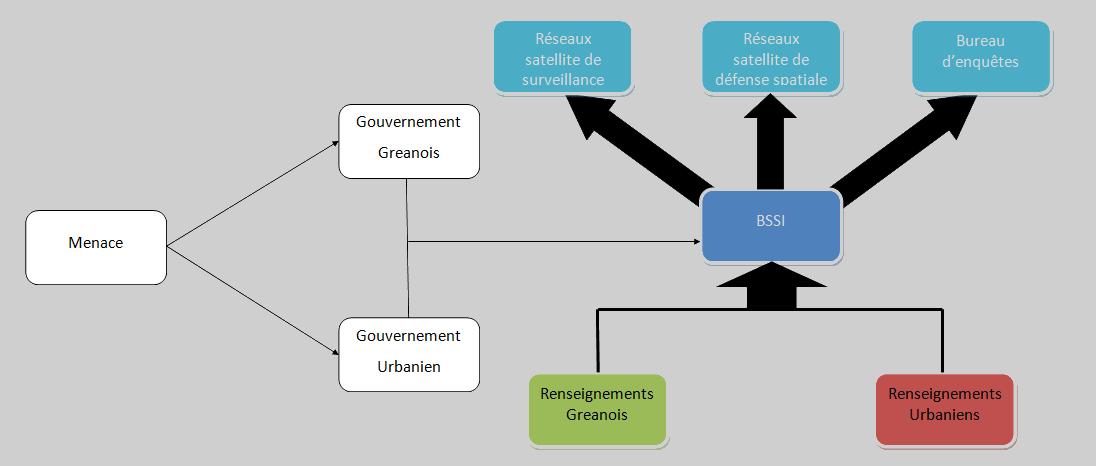 organigramme du BSSI