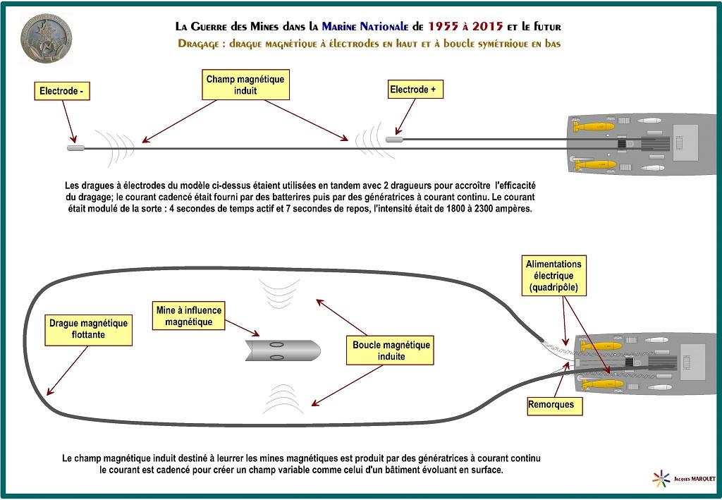 [Les différents armements de la Marine] La guerre des mines - Page 3 926422GuerredesminesPage12