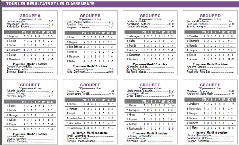 RESULTATS ET CLASSEMENTS DES  GROUPES  EUROPEENS DE QUALIFS MUNDIAL 2014    - Page 2 939192872