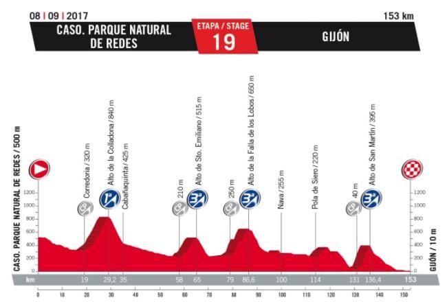 Vuelta 2017. - Page 11 942177Etape19