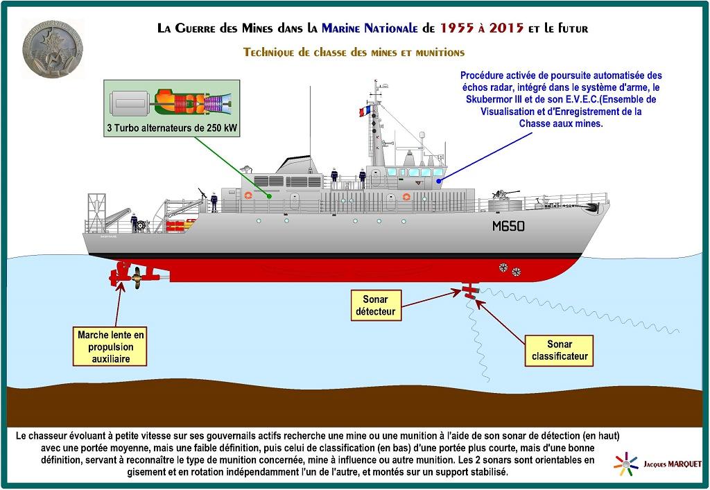 [Les différents armements de la Marine] La guerre des mines - Page 3 949680GuerredesminesPage30