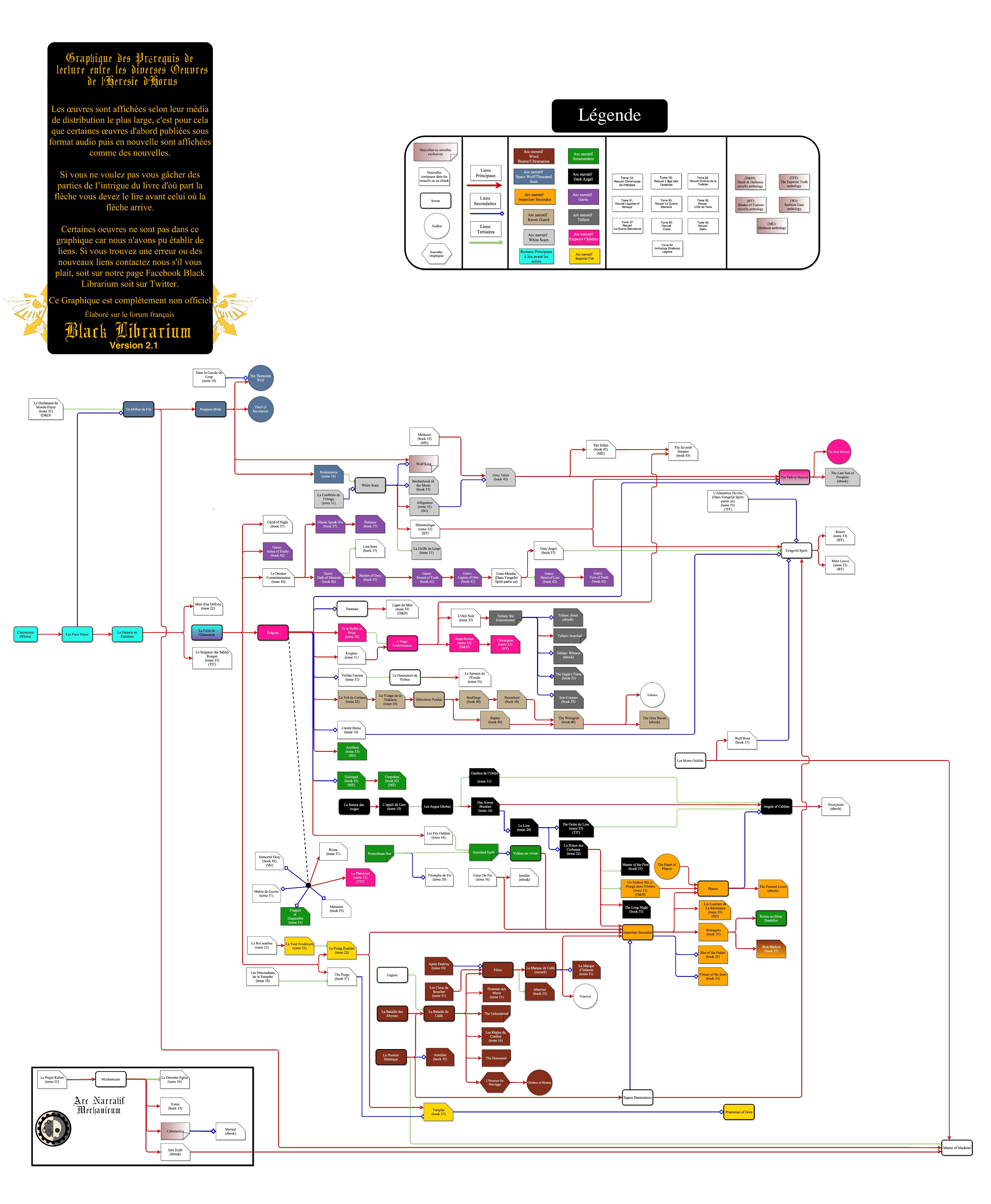 [Horus Heresy] Ordre de lecture et pré-requis entre publications 955954FrenchHorusHeresyv21pretapublier