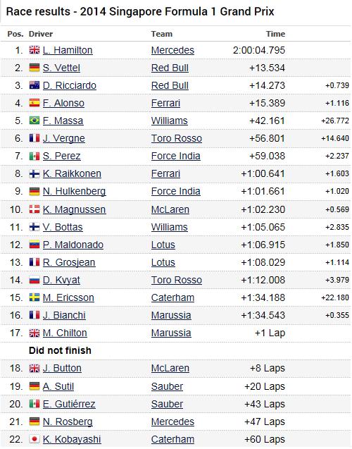 F1 GP de Singapour 2014 : victoire de Lewis Hamilton  9662432014SingapourDimancheCourse