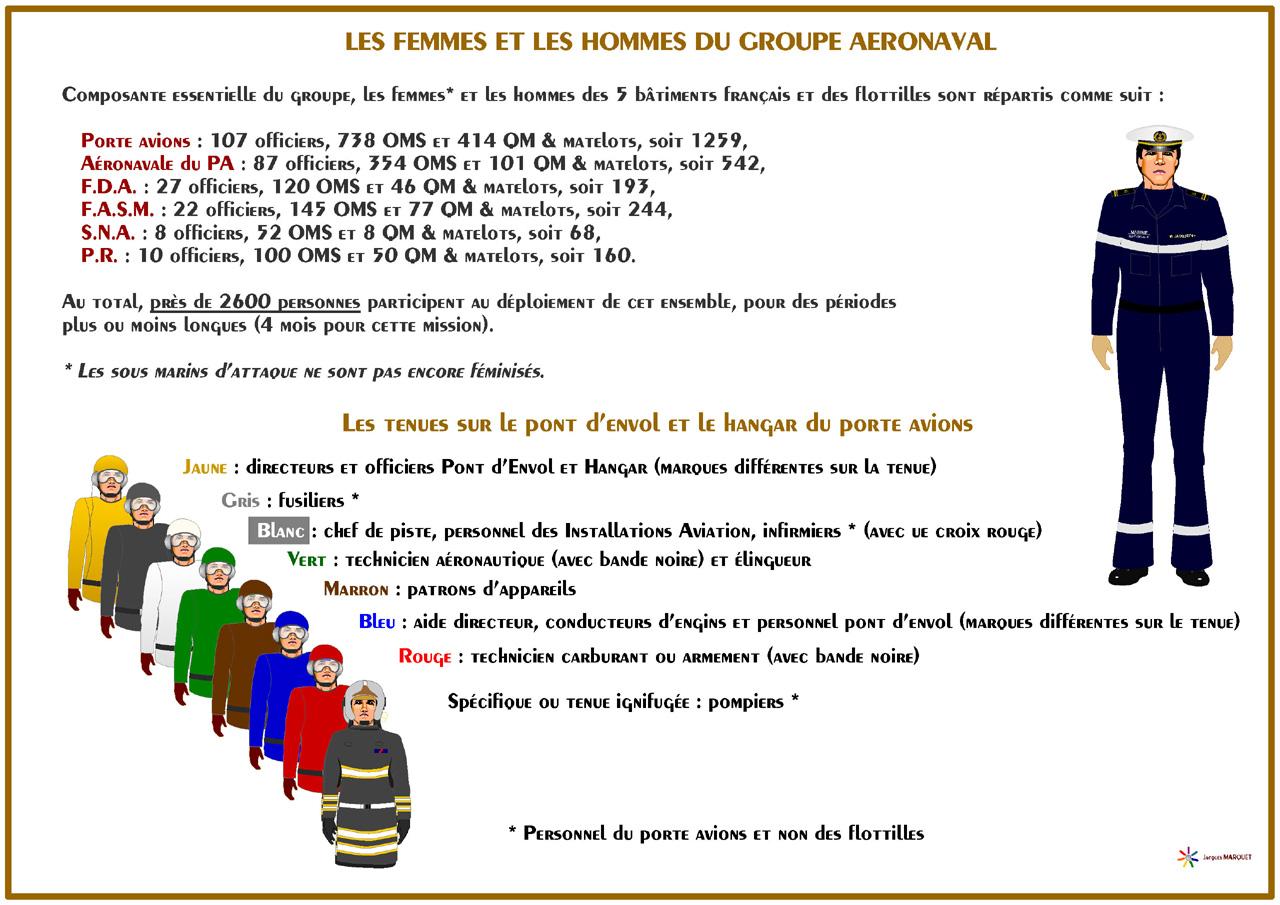 [ AÉRONAVALE - DIVERS ] Groupe Aéronaval Français en dessins 966681gGANTenues