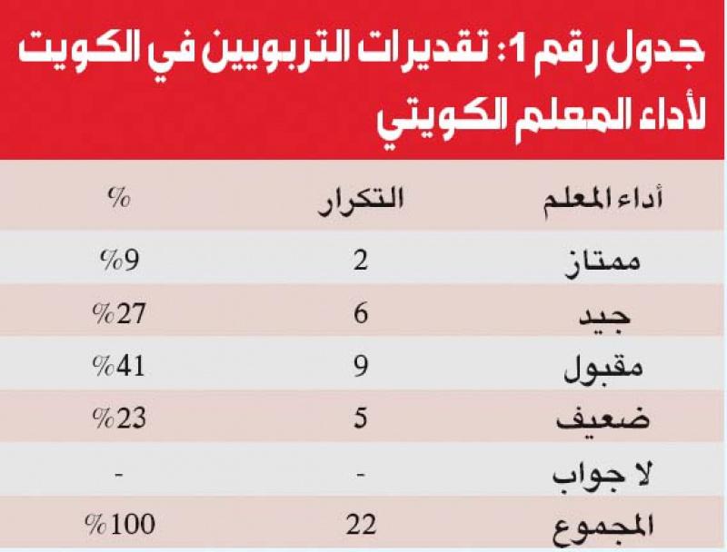 ملف :أزمة التعليم في الكويت 970580Pictures20120403a51ca0ac87b44aa09cff4c29e38d6503