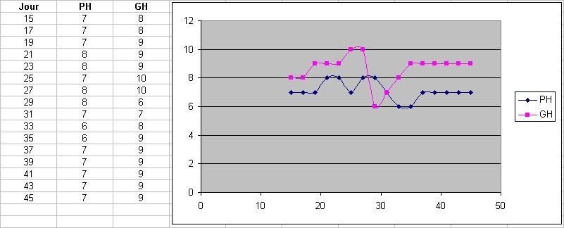 Tests de l'eau : fréquence 974274Sanstitre1