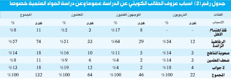 ملف :أزمة التعليم في الكويت 998499Pictures201204040632d0d9c58a426bad1a75285ce8c878