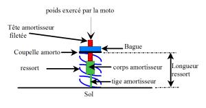 réglages suspensions - Page 6 Mini_846816amortisseur