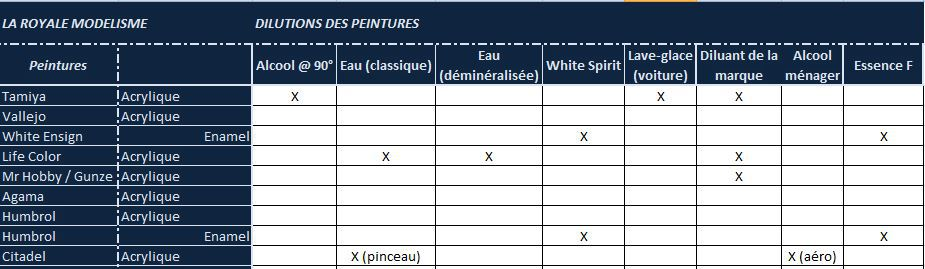 [Reference] Dilutions des peintures 115580dilution